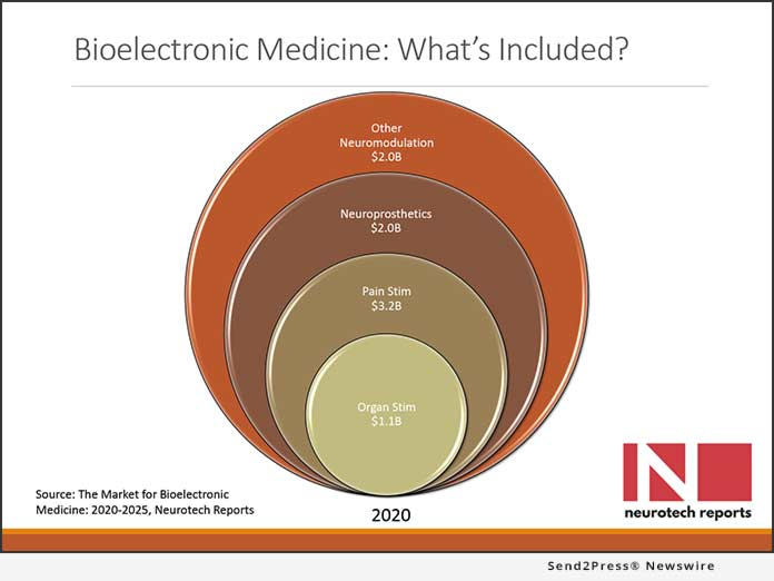 Market for Bioelectronic Medicine