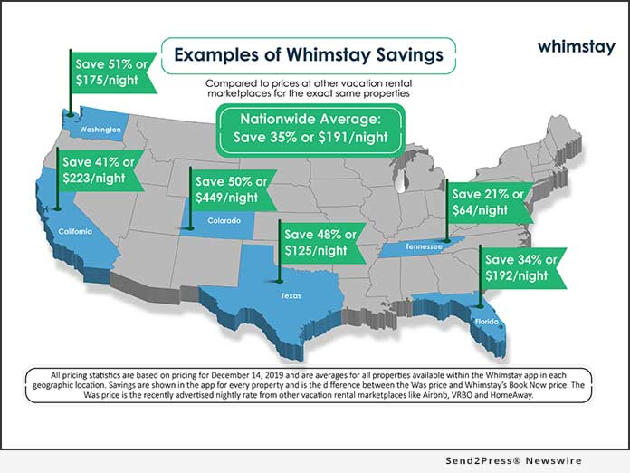 Whimstay Savings Infographic