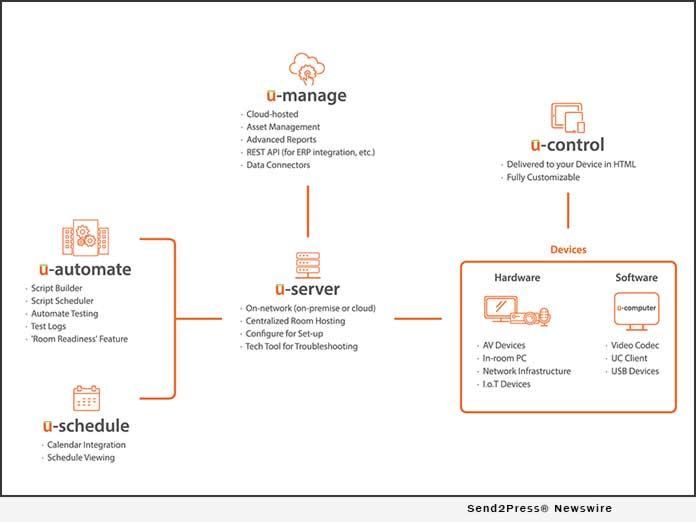 Utelogy platform diagram