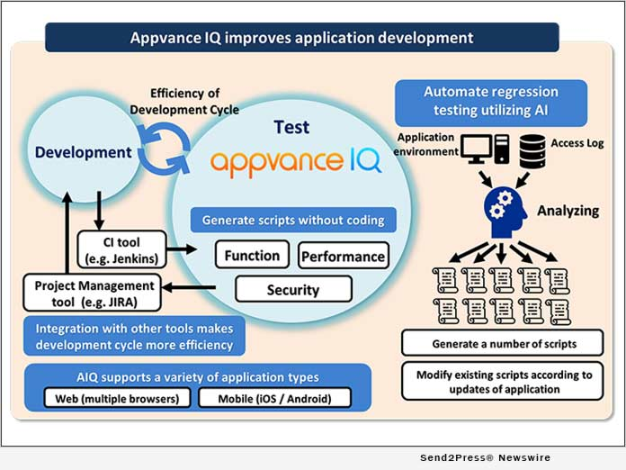 Efficiency of Application Development by AIQ
