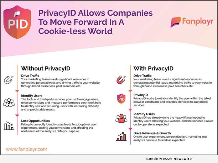 Fanplayr PrivacyID